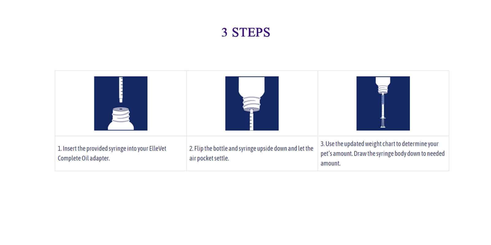 ElleVet Pet CBD - 3 Steps