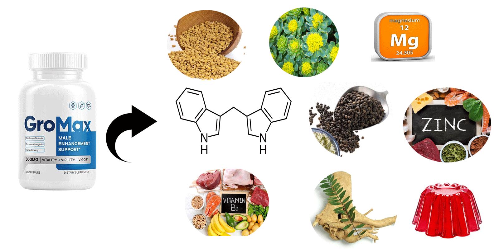 GroMax Male Enhancement Supplement Ingredients