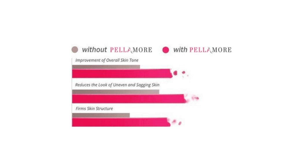 Pellamore Moisture Therapy - Comparison Chart